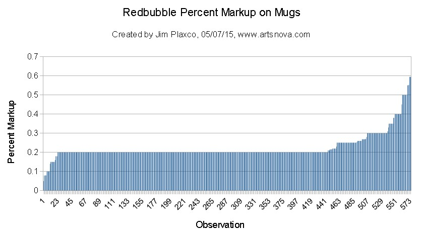 Redbubble Mug Pricing Data